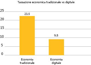 economia tradizionale e digitale
